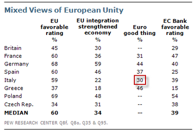 View of European Unity in Different Countries
