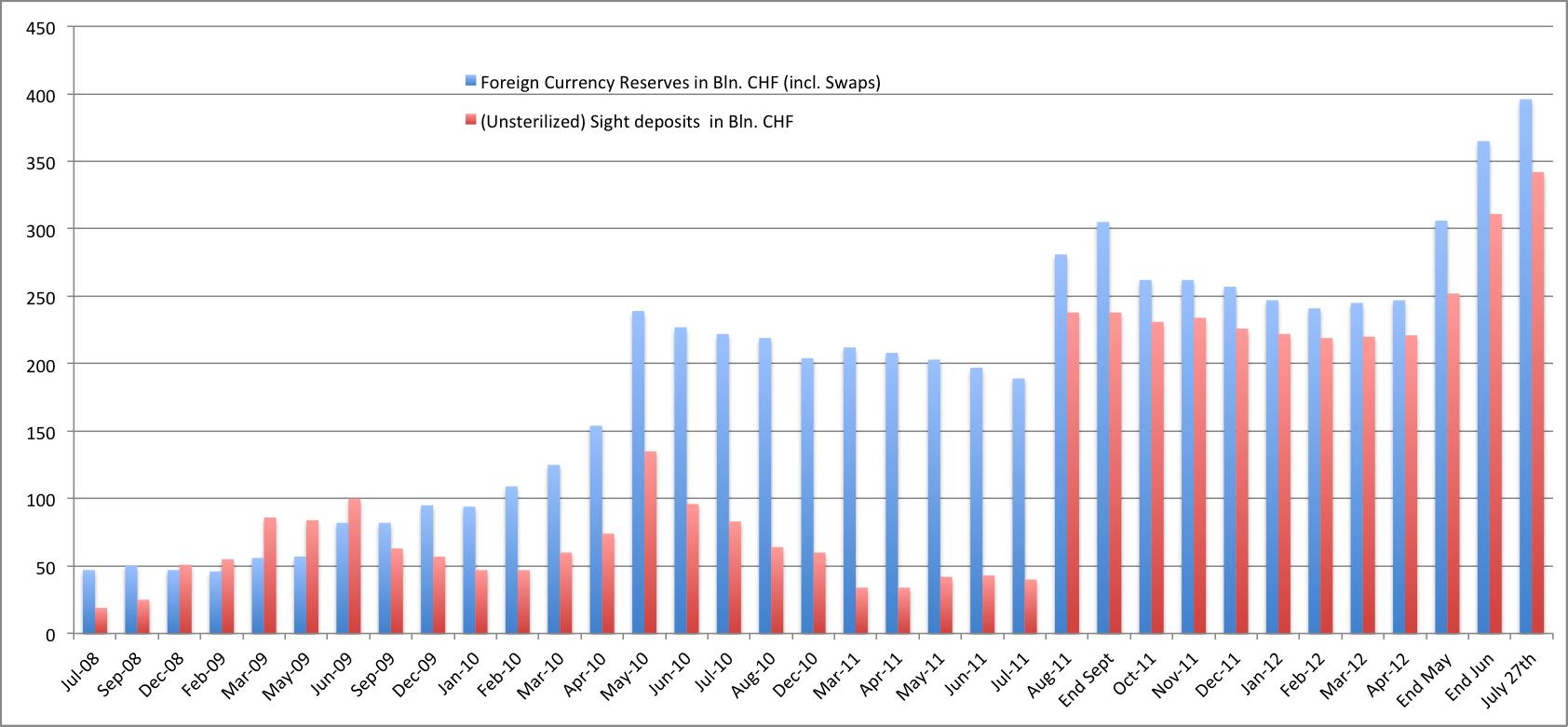 SNB Graph FX reserves Money July27