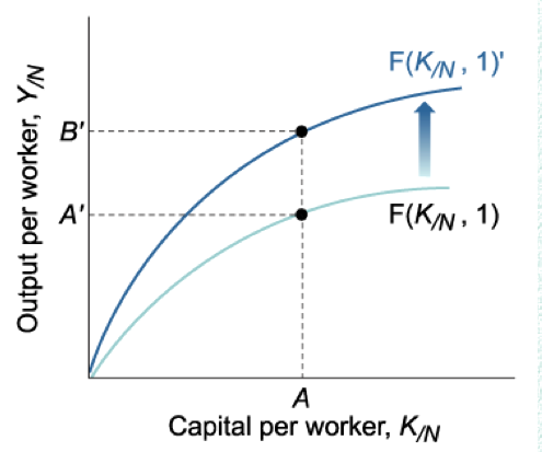 Technology In Output Per Worker