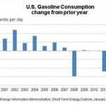 US Gasoline Consumption 2000- 2013