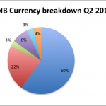 SNB Q2 currency breakdown