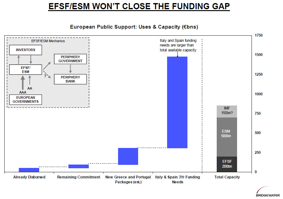 ESM funding gap Bridgewater
