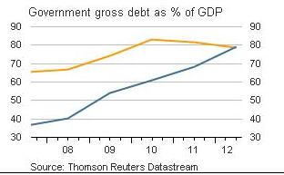 German vs. Spanish debt 2007-2012