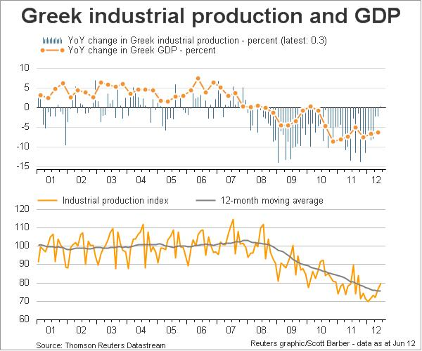 Greek Industrial Production & GDP 2001-2012
