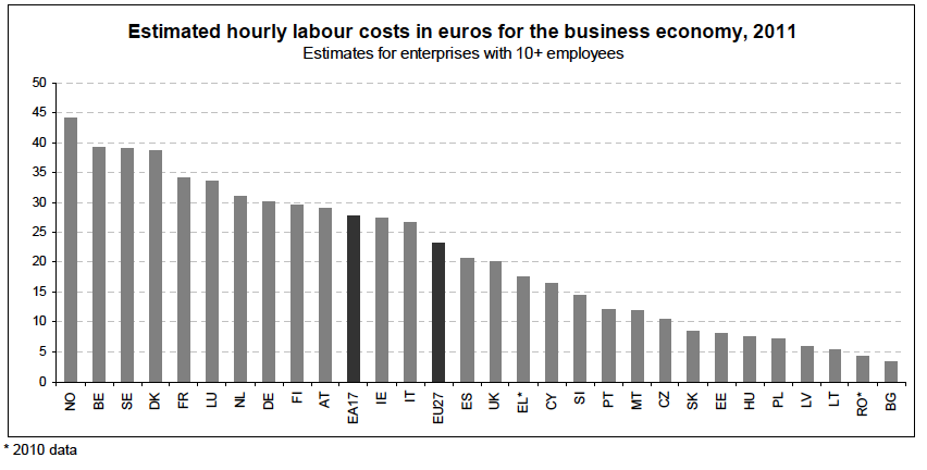 Hourly Labor costs EU 2011