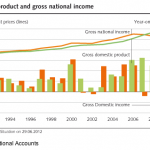 Swiss Gross National Income