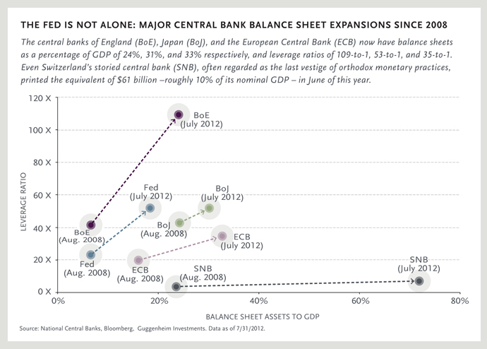 Money Printing of Major Central Banks