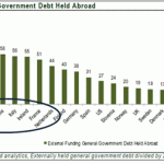 Government Debt hold abroad