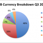 SNB Q3 Breakdown in Currencies
