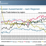 Swiss Trade Balance by regions English