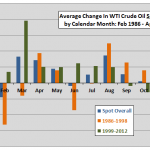 spot crude by month subsamples