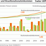Development of Swiss GDP vs. GNI Gross National Income Gross Domestic Product
