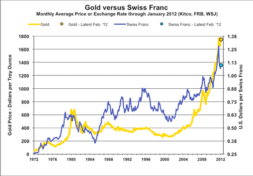 Longterm CHFUSD chart vs. Gold