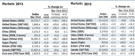 Major Stock Markets 2012 and 2013 Nikkei in comparison