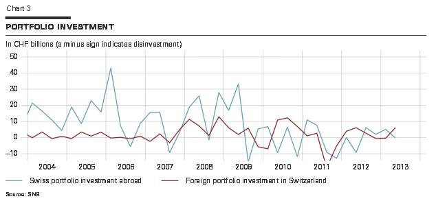 Swiss Portfolio Investments 2004-2013 balance of payments