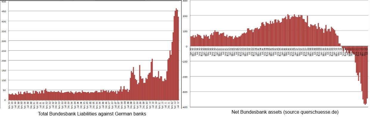 Bundesbank Liabilies and Net Assets