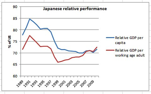 Japanese GDP per capita and working age vs. US