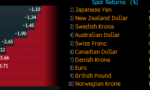 February-2013-currency-performance-against-the-US-dollar-330x156