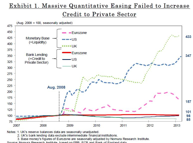 Monetary Base vs Credit to Private Sector