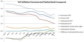Swiss CPI Eurozone Mar 2013
