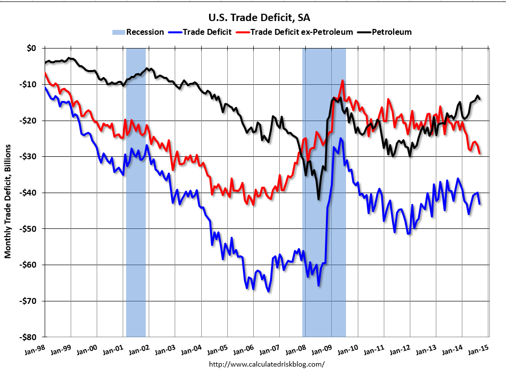 trade deficit of the us and The united states' trade deficit is historically large, the biggest in the world with luck, it'll get even larger.