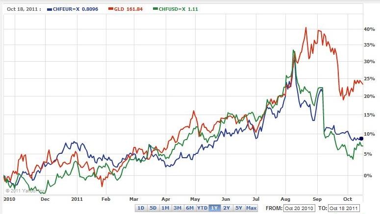 Correlation gold CHF 2010 2011