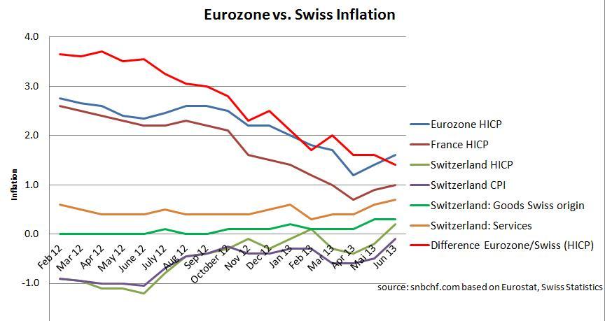 Swiss CPI Eurozone Comparison  June 2013