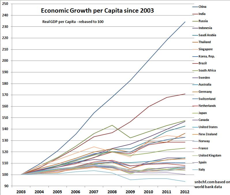 economic growth in germany and norway