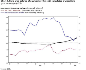 Eurozone July 2012 Balance of Payments