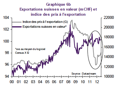Export Prices Switzerland 2001-2012