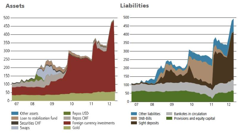 SNB Assets vs. Liabilities src. UBS