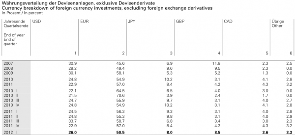 snb fx currency distribution q1 2012 usd eur jpy
