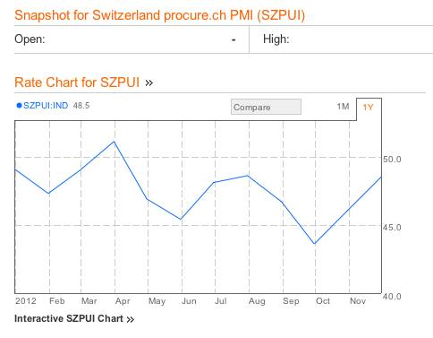 Swiss SVME PM November 2012