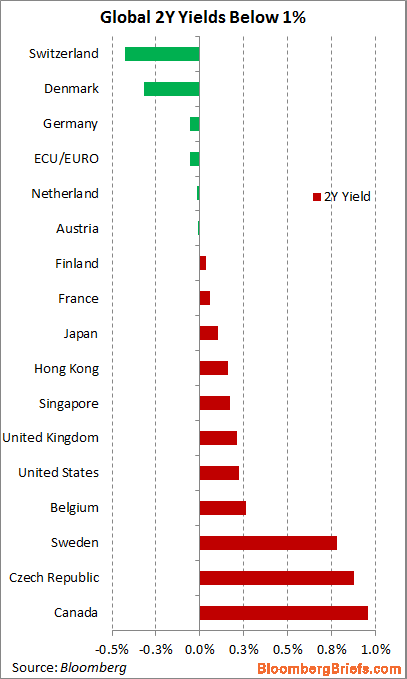 Government bond yields under 1% July 18th
