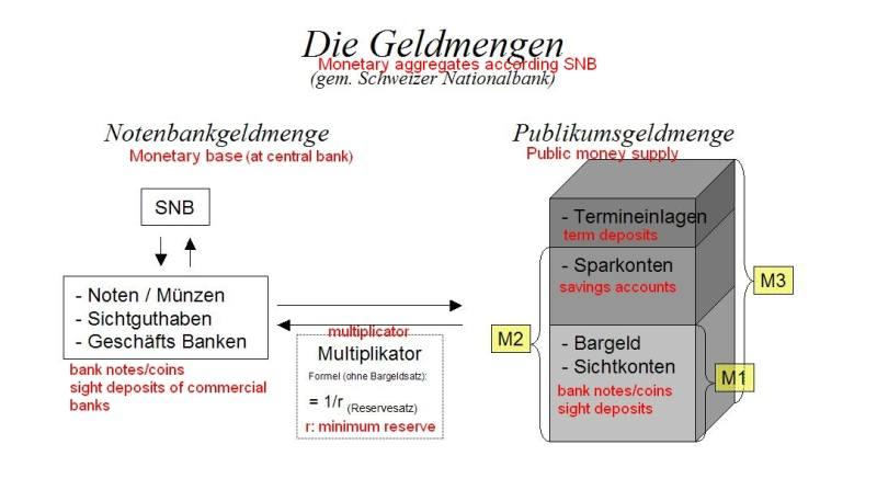 Monetary Aggregates according SNB M0 M1 M2 M3