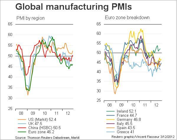 Global PMIs December 3, 2012