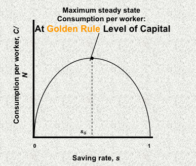 golden rule for saving in solow growth model We look at the effect of a change in the savings rate on the solow model what is  the effect on  this opens the discussion of the golden rule level of capital.