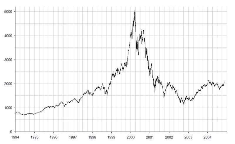 the stock market and dot com bubble