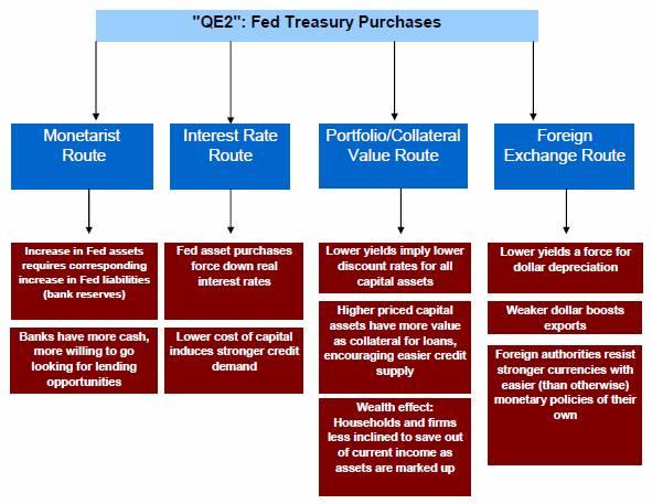 Quantitative Easing Mechanisms