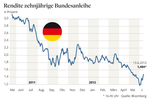 10 yrs. Bunds