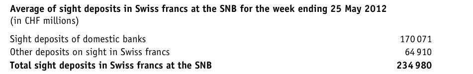 snb sight deposits may 25 chf