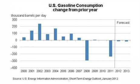 US Gasoline Consumption 2000- 2013