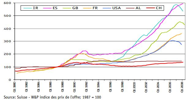 home prices ireland, spain, uk, france, usa, germany, switzerland 1990-2008