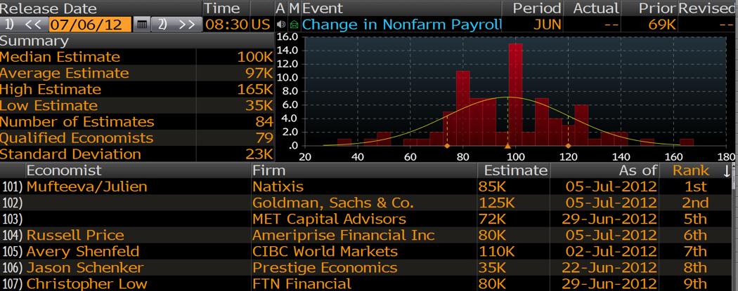 Bloomberg Estimate