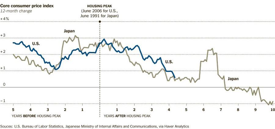 Deflation Japan USA