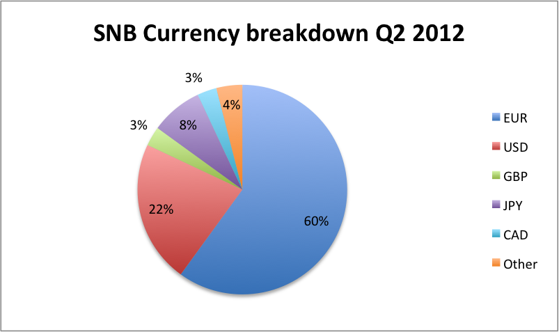 snb q2 currency breakdown eur usd gbp