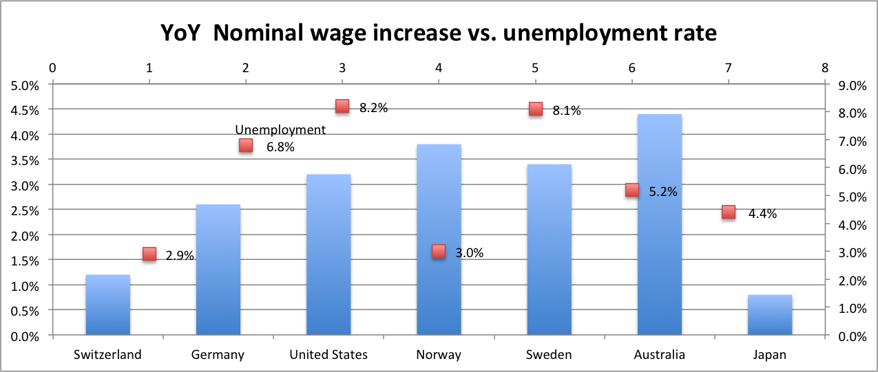 inflation and nominal wage rate In terms of the reaction of (nominal) wages to the presence of excess demand   relationship between wage inflation (ω) and the unemployment rate (u) as:2.