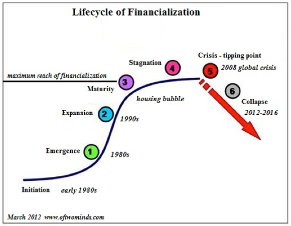 Lifecycle of Financialization, Emergence, Expansion, Maturity, Stagnation, Crisis: Ti