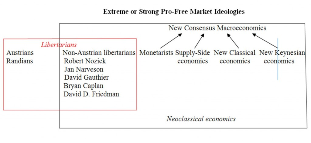 Free Market Economic Theories