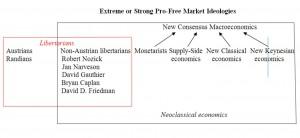 Free Market Economic Theories